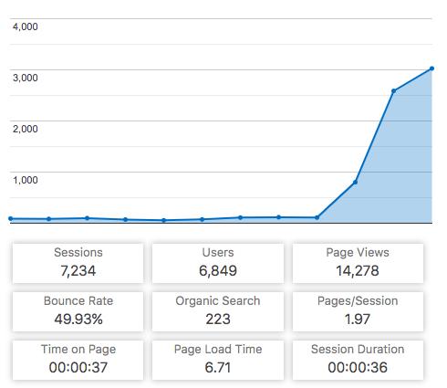 Blix Blog Traffic